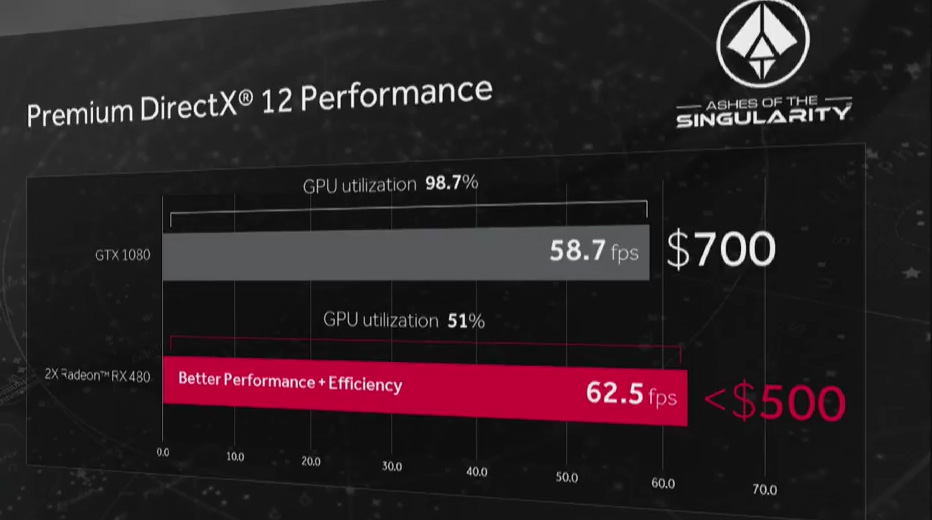 AMD-Radeon-RX-480-Crossfire-vs-Nvidia-GTX-1080