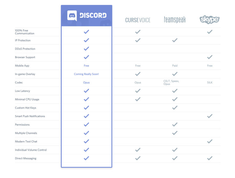 discord-comparison