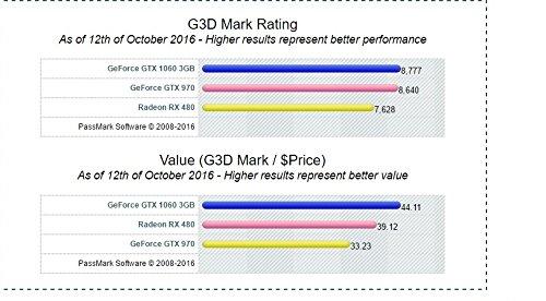 gtx-1060-benchmarks