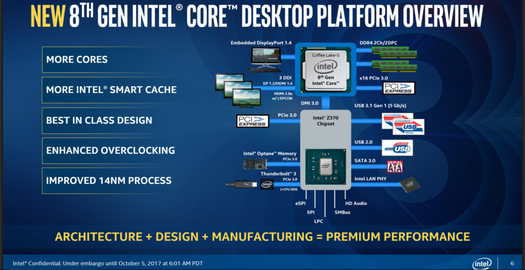 Intel Motherboard Chipset Features